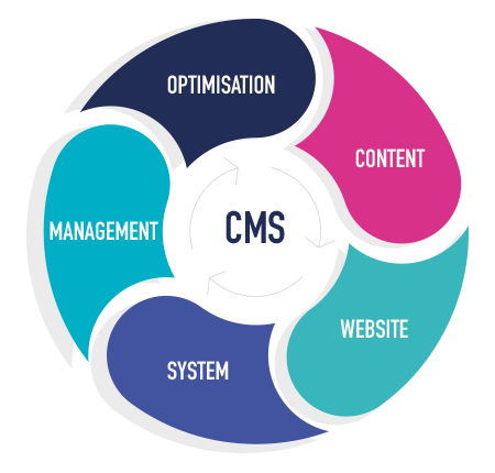 CMS_wheel
