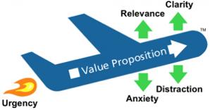 Value Proposition Lift Model Plane