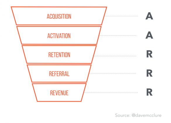 Pirate Metrics Funnel - AARRR!