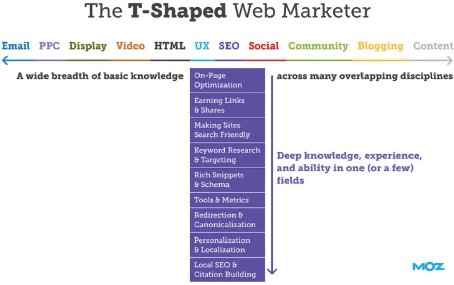 Moz T-shaped Marketer Diagram