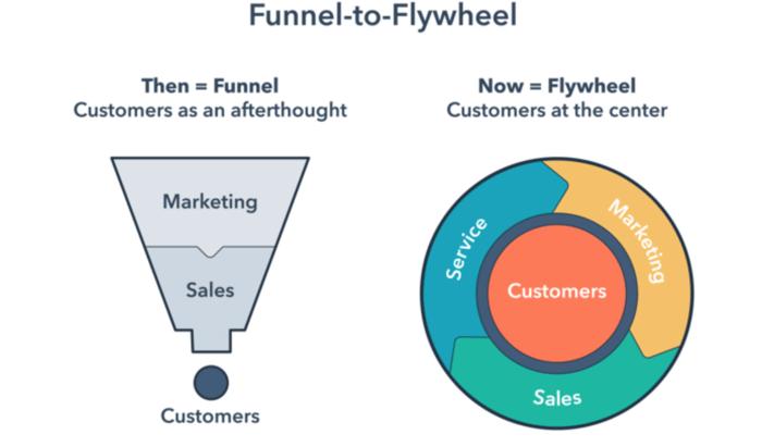 HubSpot Funnel-to-Flywheel