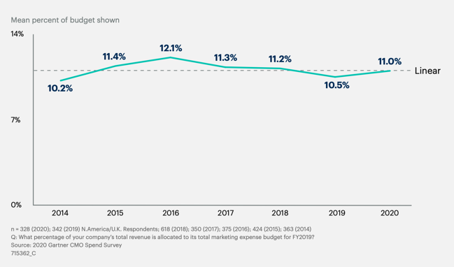 gartners-2020-annual-cmo-spend-survey-research-graph