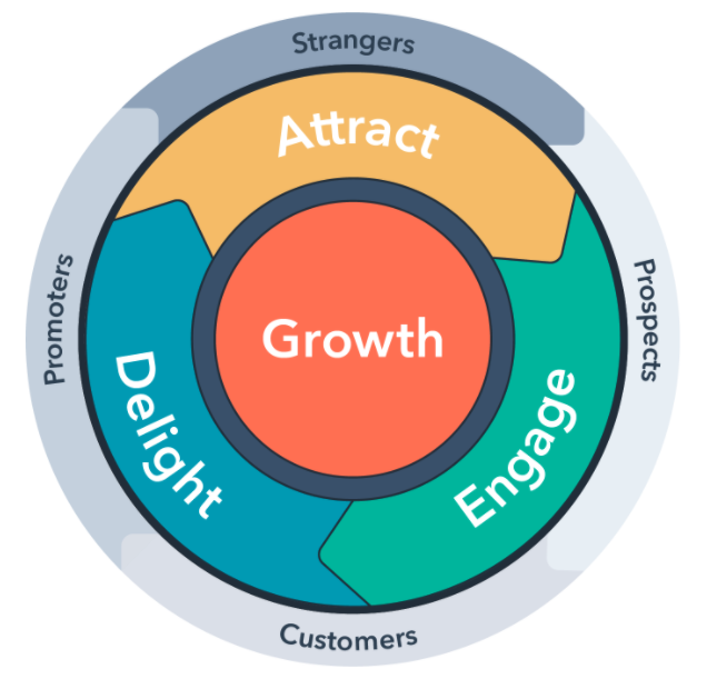 Growth Strategy Wheel of Attract Engage and Delight