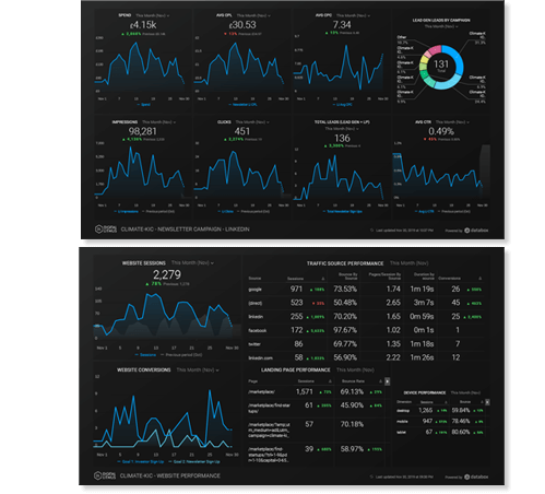 Climate KIC Databoard Dashboards